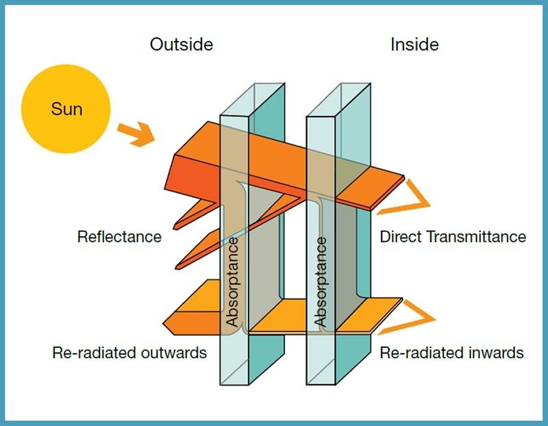 bức xạ nhiệt là gì