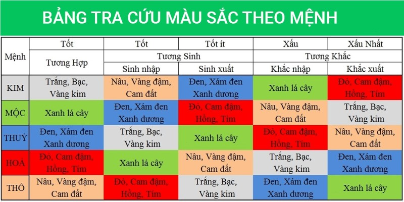 Mau Nao Hop Voi Menh Hoa