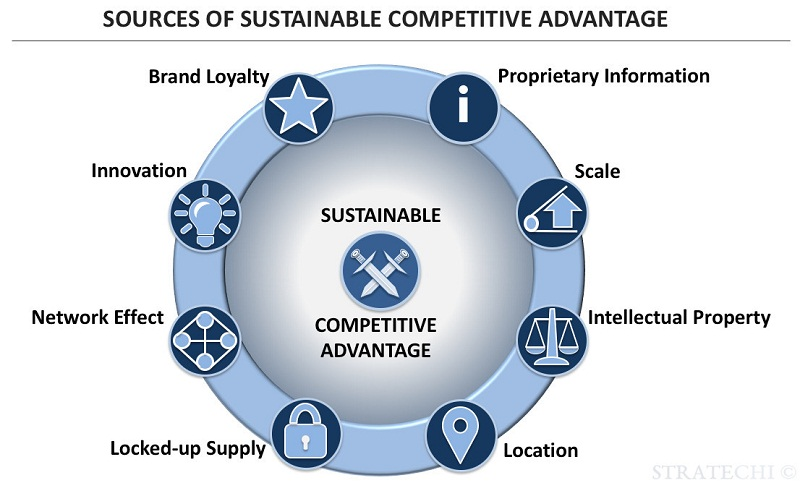 Sustainable competitive advantage là gì