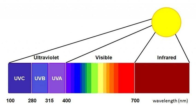 ví dụ về bức xạ nhiệt