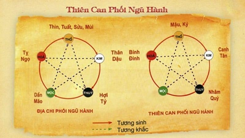 Cach Tinh Thien Can Dia Chi 1280x720 800x450