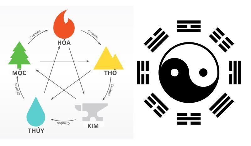 Phong Thuy La Gi 0 800x465